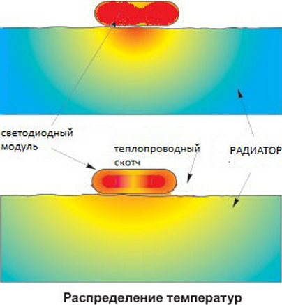 теплопроводящий двухсторонний скотч в новосибирске